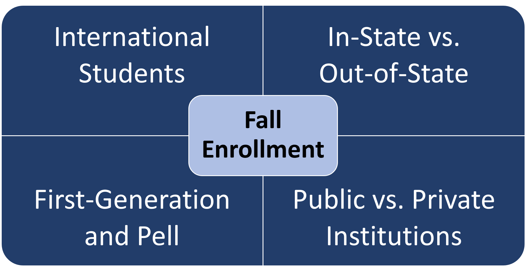 Factors impacting fall enrollment infographic for data strategy with fall enrollments