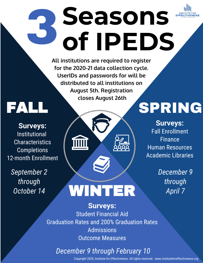 Three Seasons of IPEDS infographic