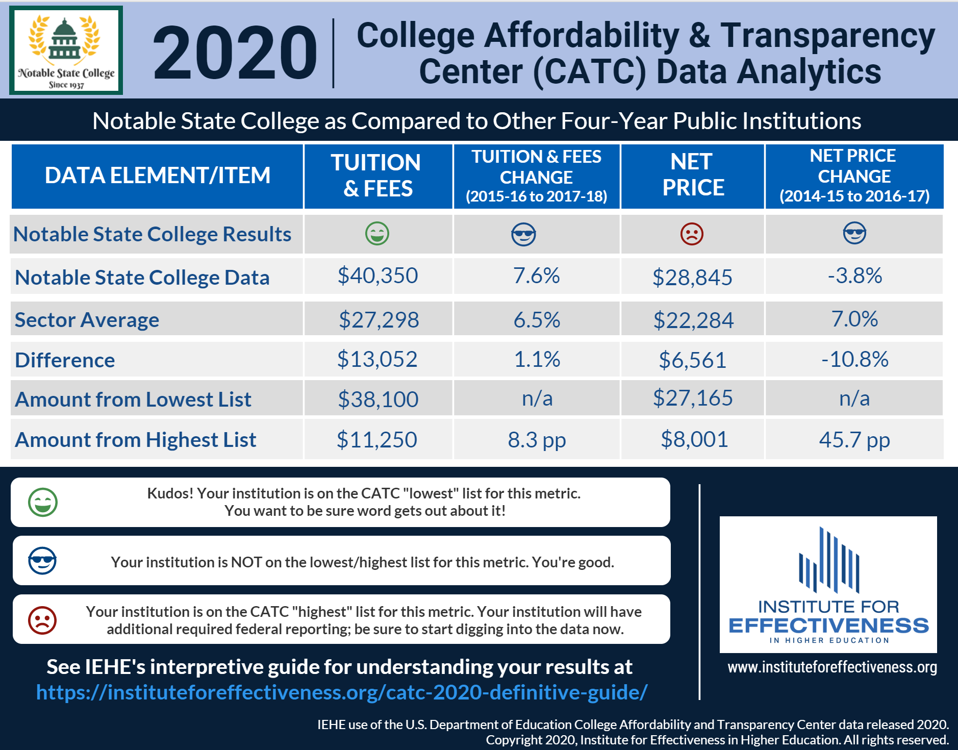College Affordability and Transparency Center CATC Data Analytics report