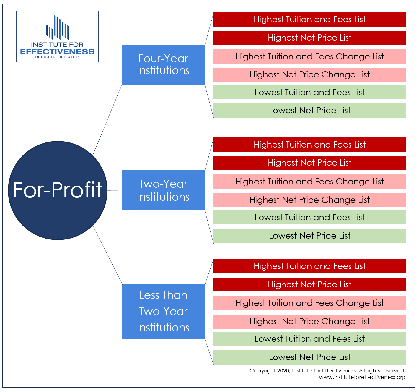 For-Profit Institution List Graphic
