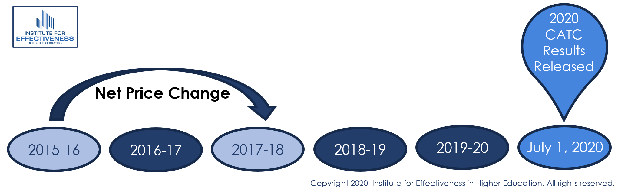 Net Price timeline