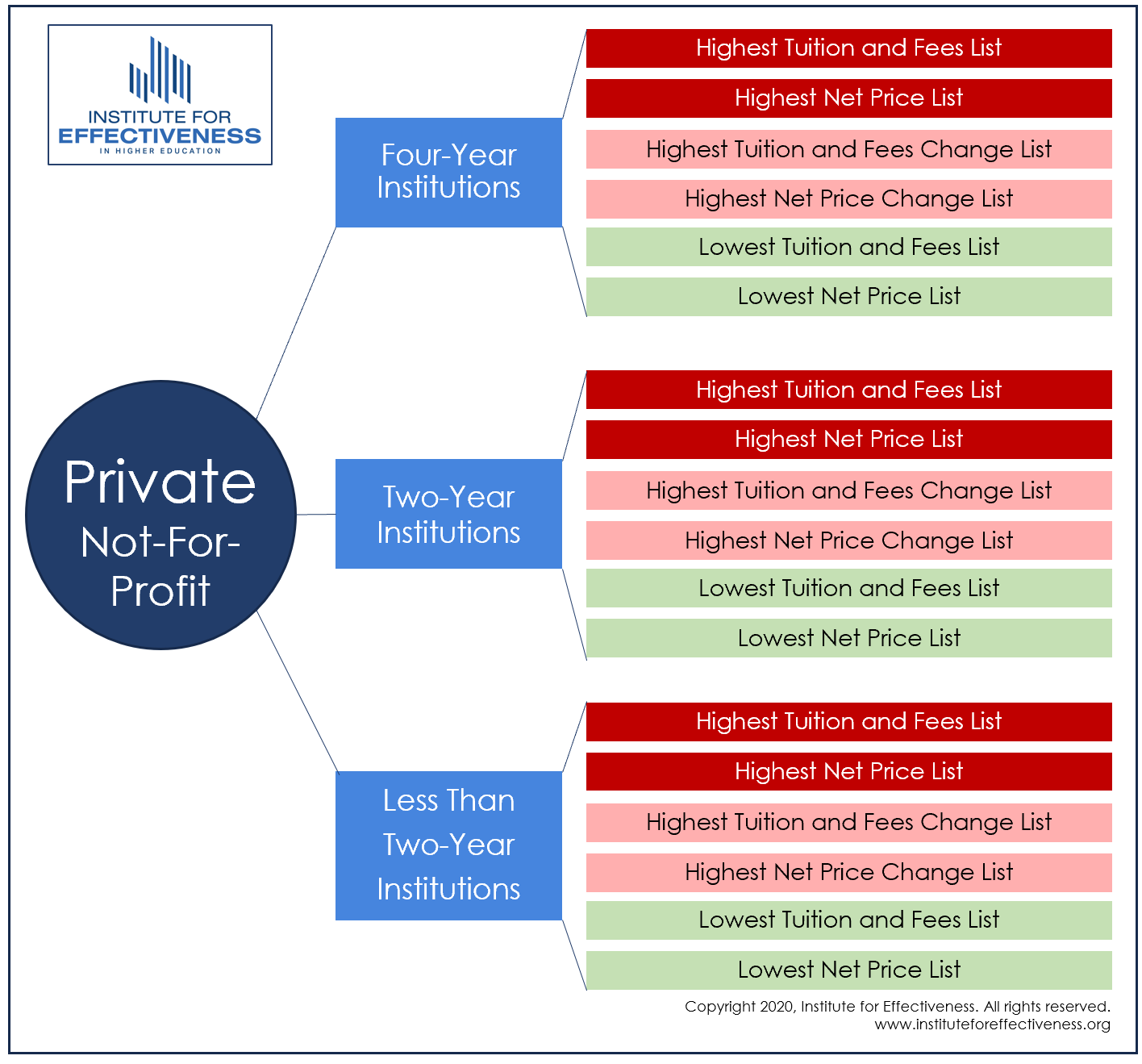 Private Not-For-Profit Institution List graphic