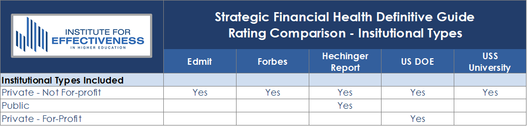 Strategic Financial Health Definitive Guide Rating Comparison - Institutional Types