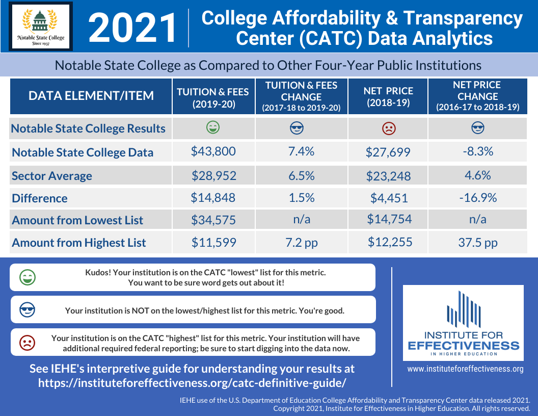 CATC full page template image - Notable State College